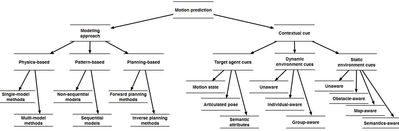 Motion Prediction Taxonomy